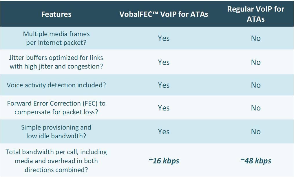 Vobal Technologies